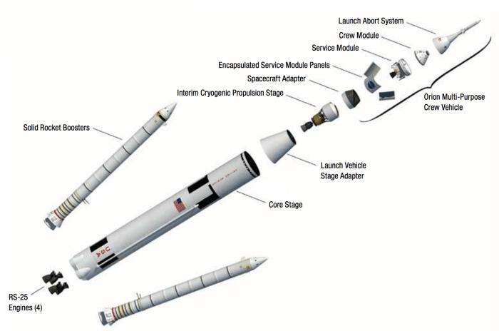 L'astronave Orion applicata allo Space Launch System, il nuovo missile della NASA per lanci interplanetari