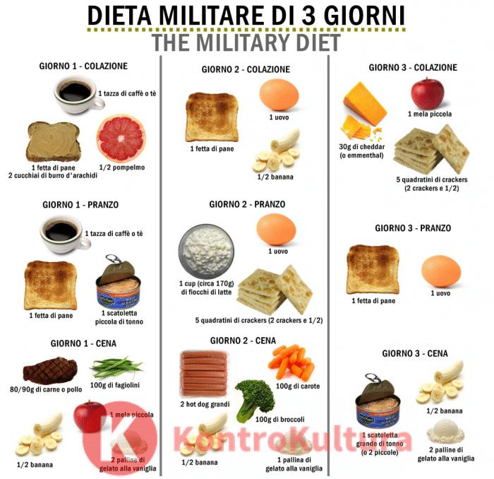 dieta tonno 3 giorni 3 chili