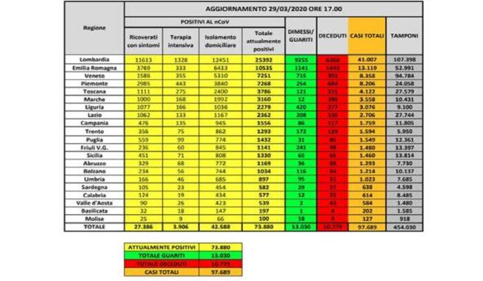 Coronavirus in Italia, bollettino del 29 marzo 2020, 97.689